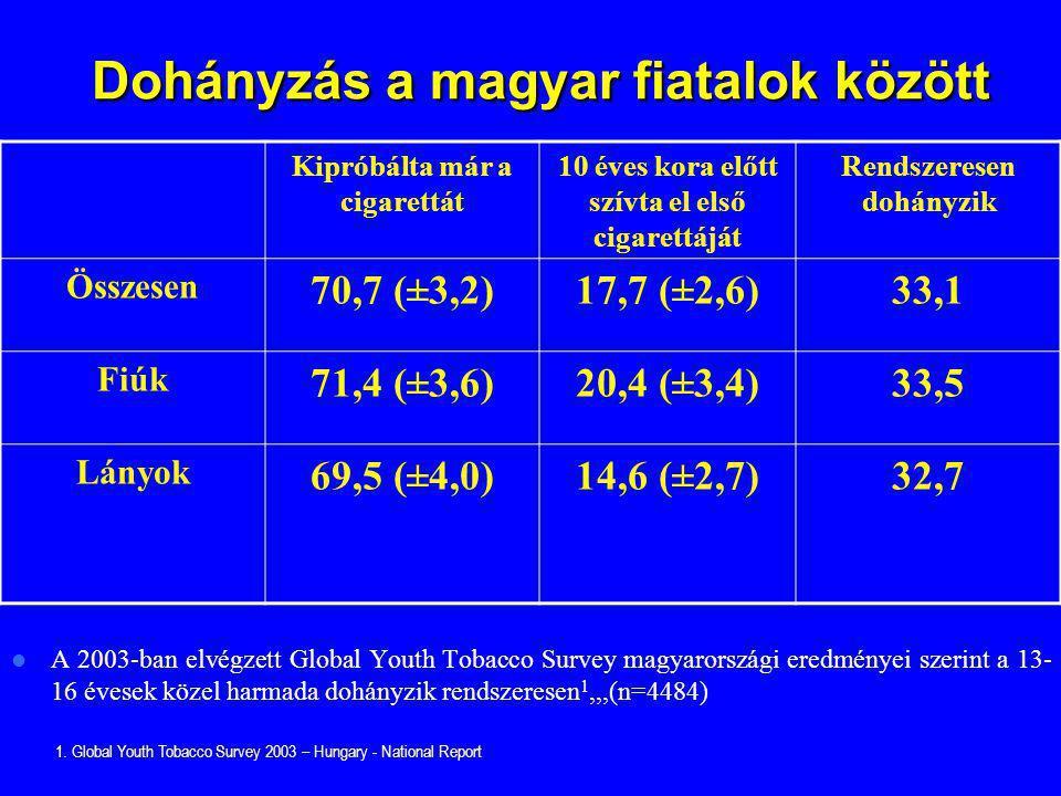 Dohányzás a magyar fiatalok között