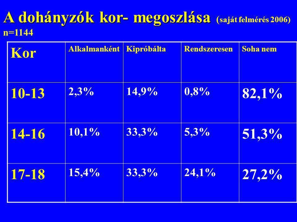 A dohányzók kor- megoszlása (saját felmérés 2006)