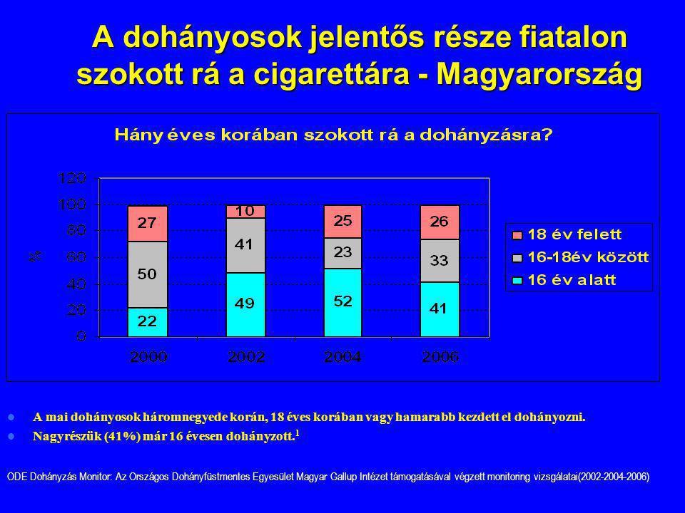 A dohányosok jelentős része fiatalon szokott rá a cigarettára - Magyarország
