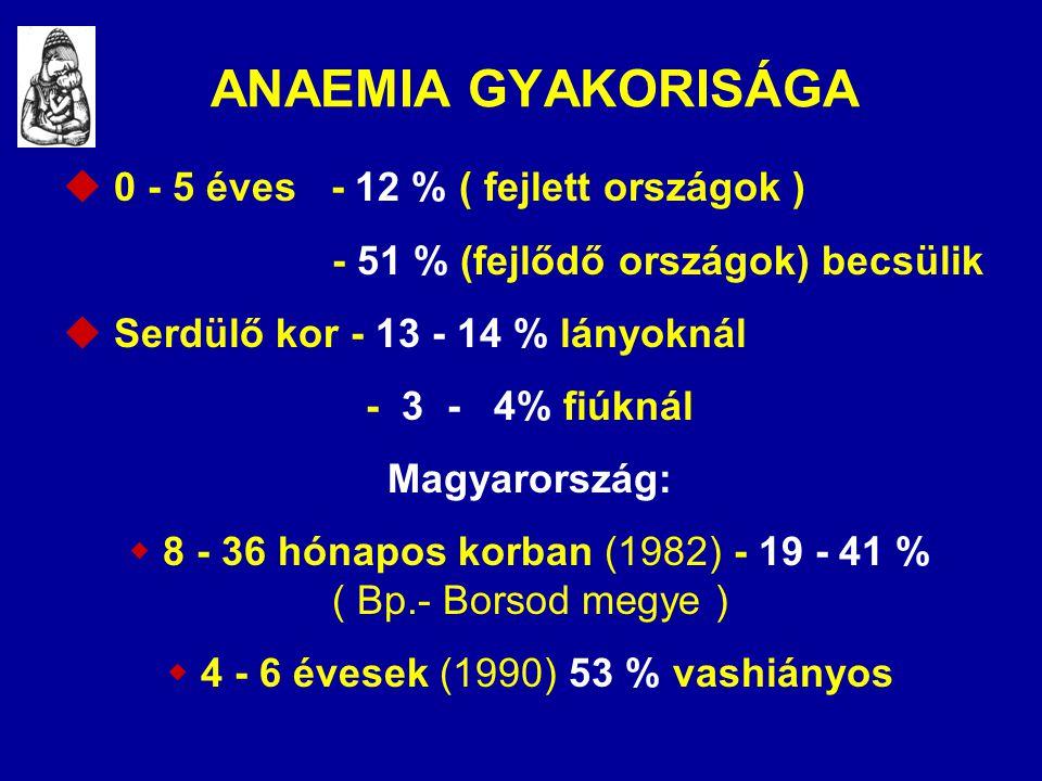ANAEMIA GYAKORISÁGA  0 - 5 éves - 12 % ( fejlett országok )