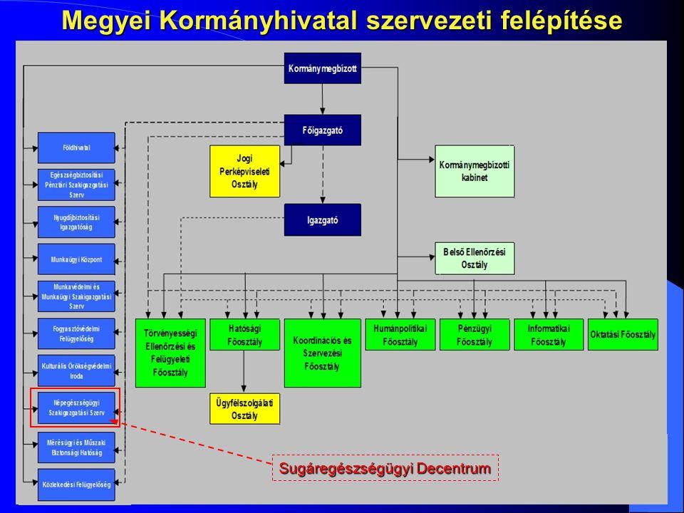 Megyei Kormányhivatal szervezeti felépítése