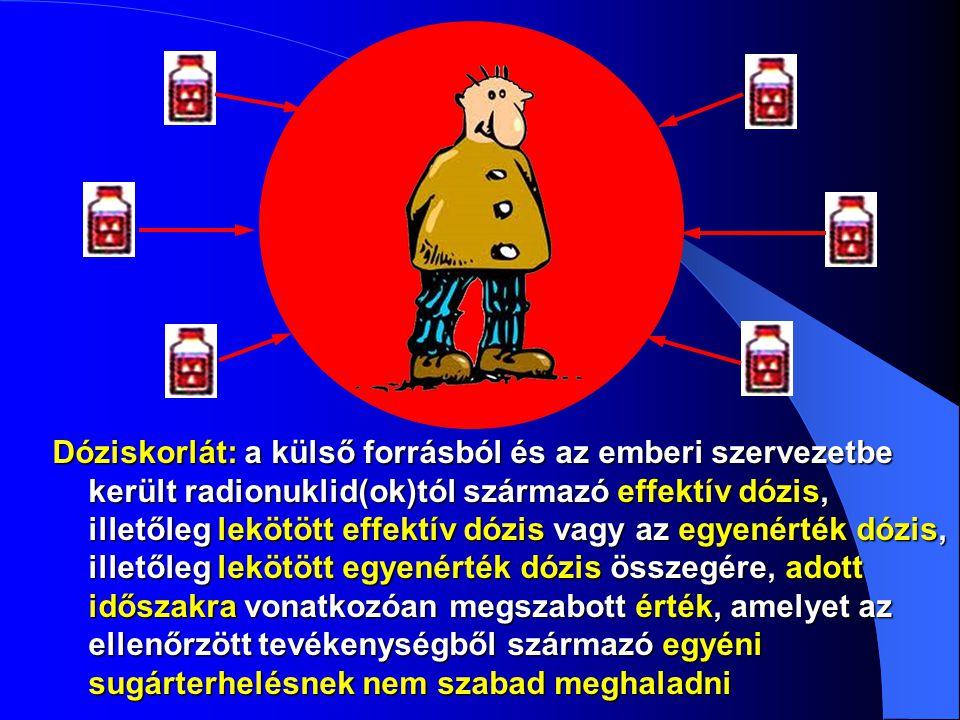 Dóziskorlát: a külső forrásból és az emberi szervezetbe került radionuklid(ok)tól származó effektív dózis, illetőleg lekötött effektív dózis vagy az egyenérték dózis, illetőleg lekötött egyenérték dózis összegére, adott időszakra vonatkozóan megszabott érték, amelyet az ellenőrzött tevékenységből származó egyéni sugárterhelésnek nem szabad meghaladni