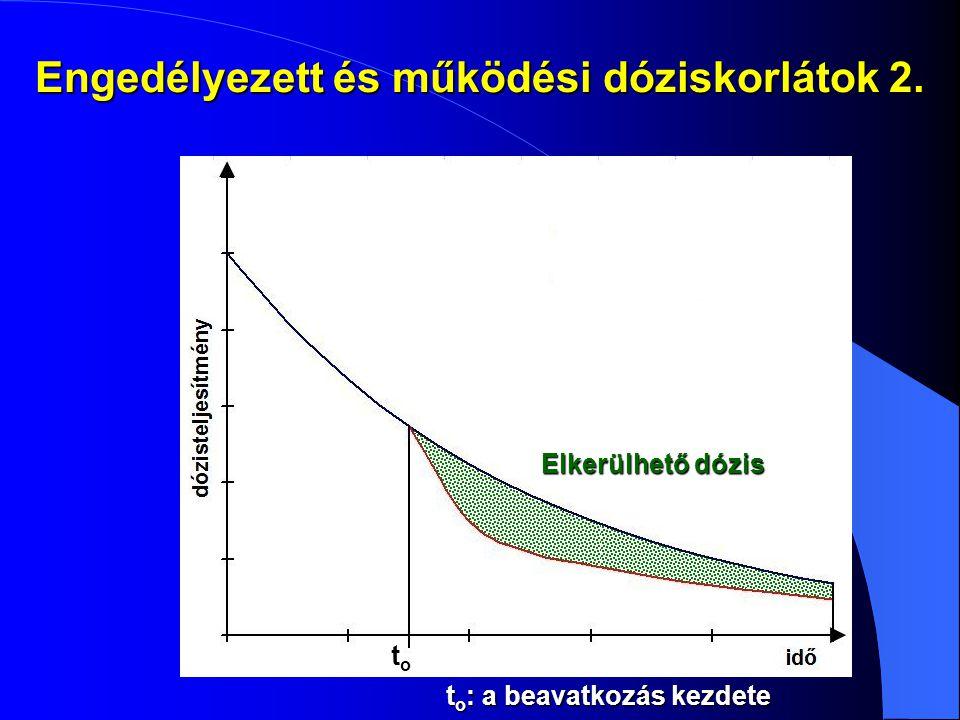 Engedélyezett és működési dóziskorlátok 2. to: a beavatkozás kezdete