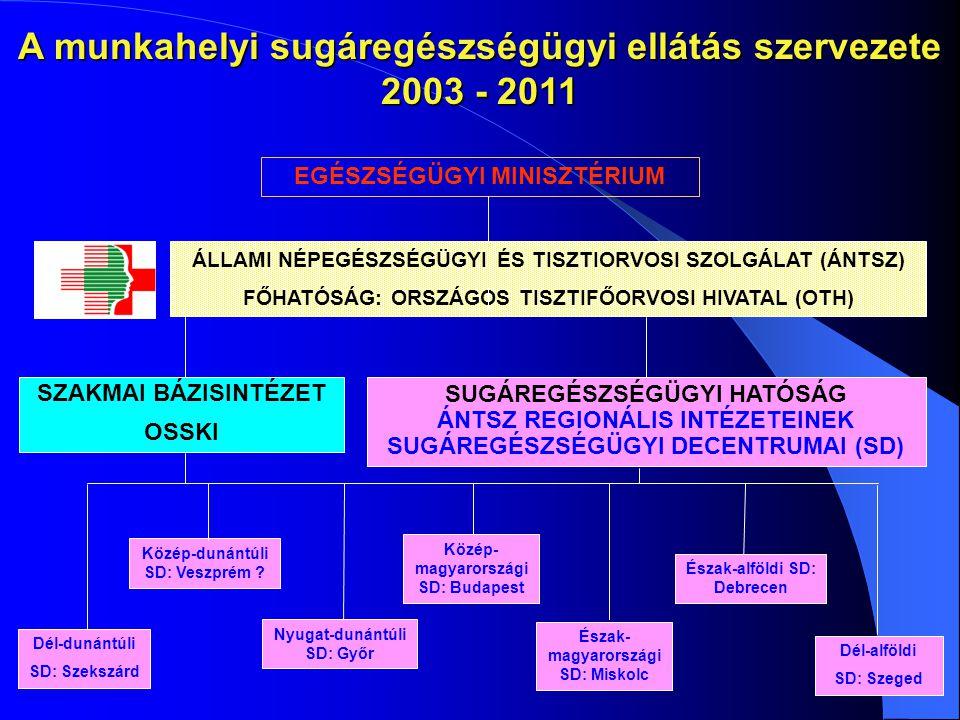 A munkahelyi sugáregészségügyi ellátás szervezete 2003 - 2011