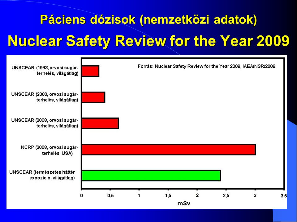Nuclear Safety Review for the Year 2009