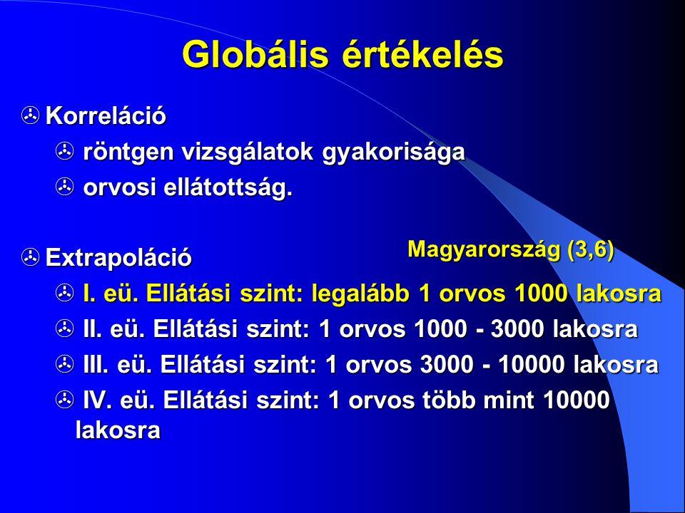 Globális értékelés Korreláció röntgen vizsgálatok gyakorisága