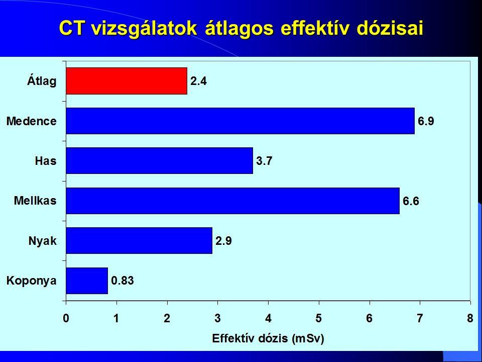 CT vizsgálatok átlagos effektív dózisai