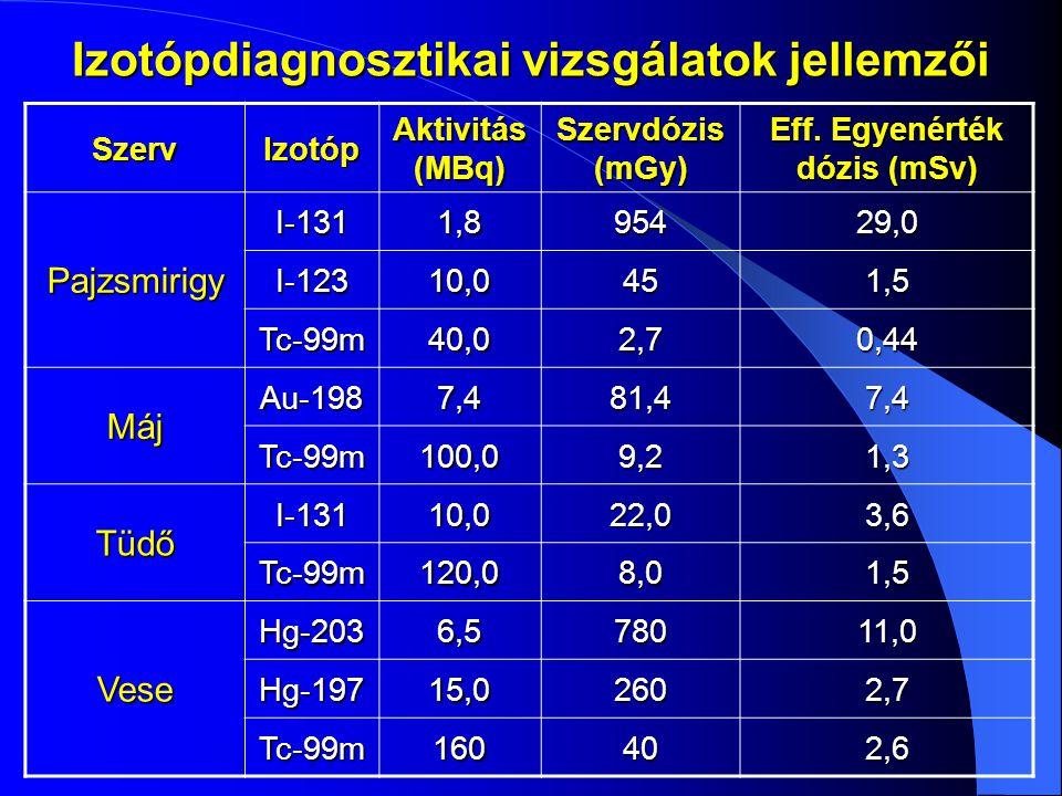 Izotópdiagnosztikai vizsgálatok jellemzői Eff. Egyenérték dózis (mSv)