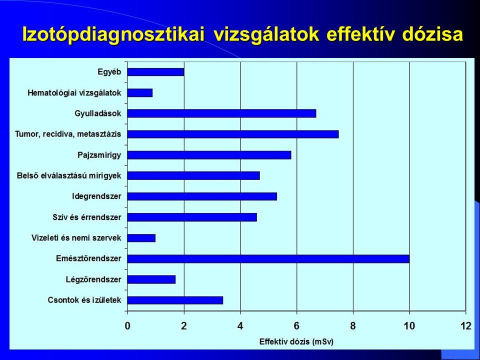 Izotópdiagnosztikai vizsgálatok effektív dózisa