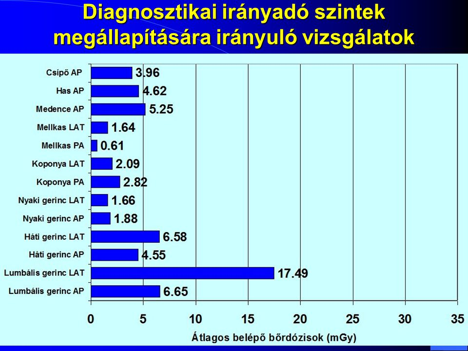 Diagnosztikai irányadó szintek megállapítására irányuló vizsgálatok