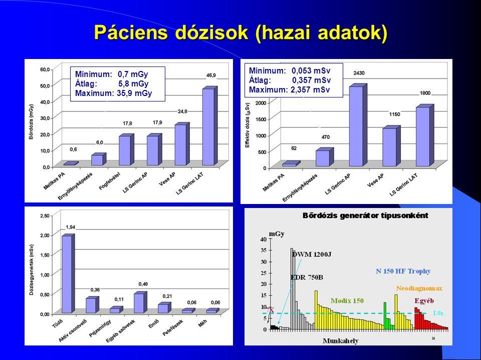 Páciens dózisok (hazai adatok)