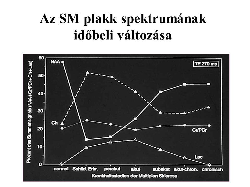 Az SM plakk spektrumának időbeli változása