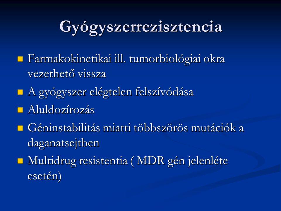 Gyógyszerrezisztencia