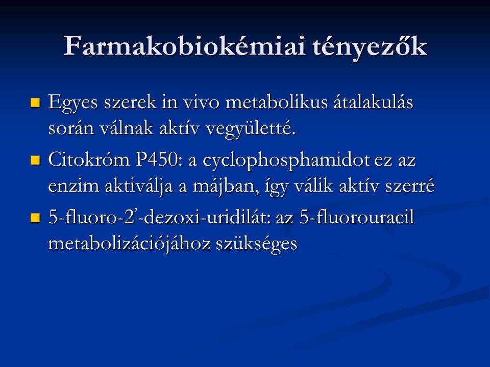 Farmakobiokémiai tényezők