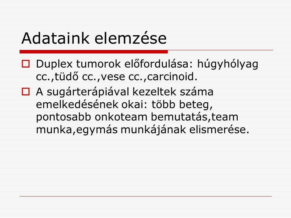 Adataink elemzése Duplex tumorok előfordulása: húgyhólyag cc.,tüdő cc.,vese cc.,carcinoid.