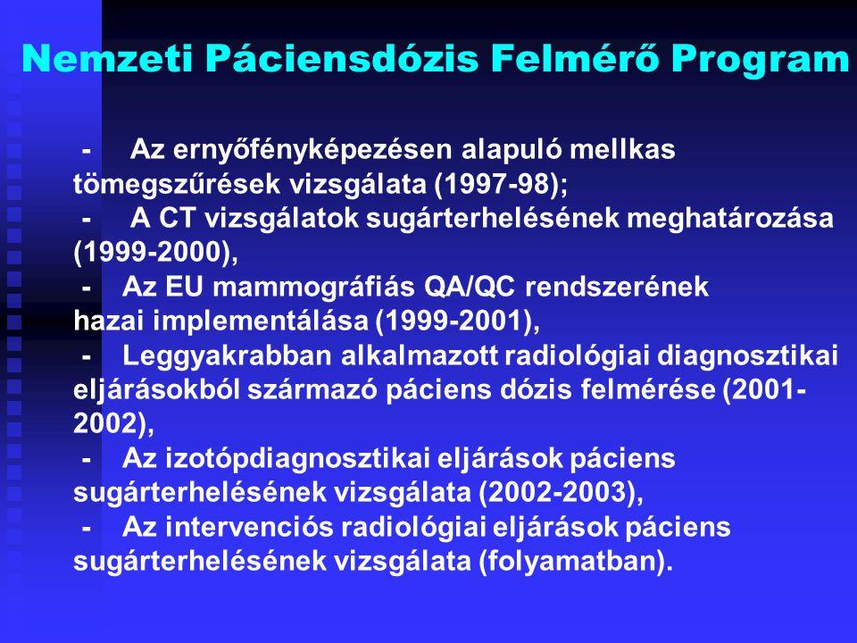 Nemzeti Páciensdózis Felmérő Program