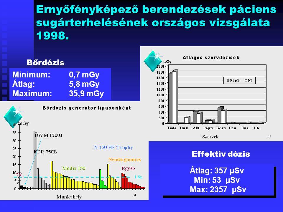 Ernyőfényképező berendezések páciens sugárterhelésének országos vizsgálata 1998.