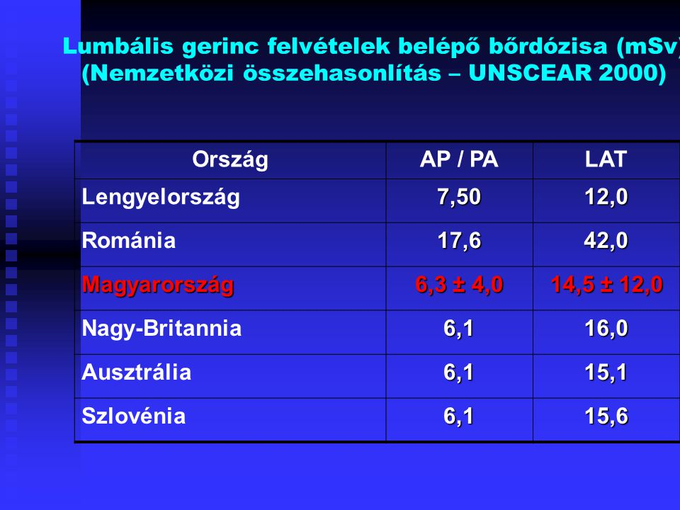 Lumbális gerinc felvételek belépő bőrdózisa (mSv) (Nemzetközi összehasonlítás – UNSCEAR 2000)