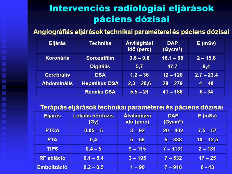 Intervenciós radiológiai eljárások páciens dózisai