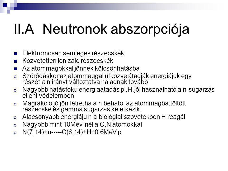 II.A Neutronok abszorpciója