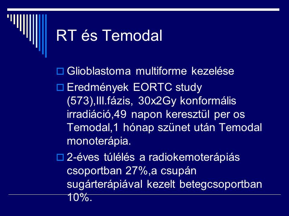 RT és Temodal Glioblastoma multiforme kezelése
