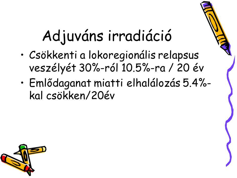 Adjuváns irradiáció Csökkenti a lokoregionális relapsus veszélyét 30%-ról 10.5%-ra / 20 év.