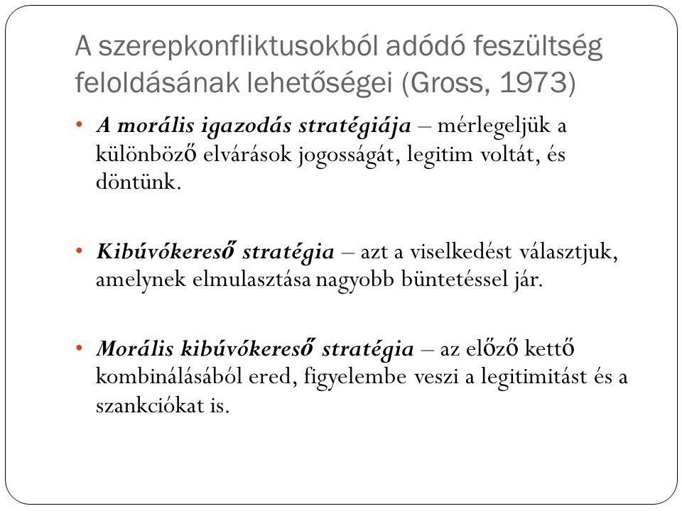 A szerepkonfliktusokból adódó feszültség feloldásának lehetőségei (Gross, 1973)