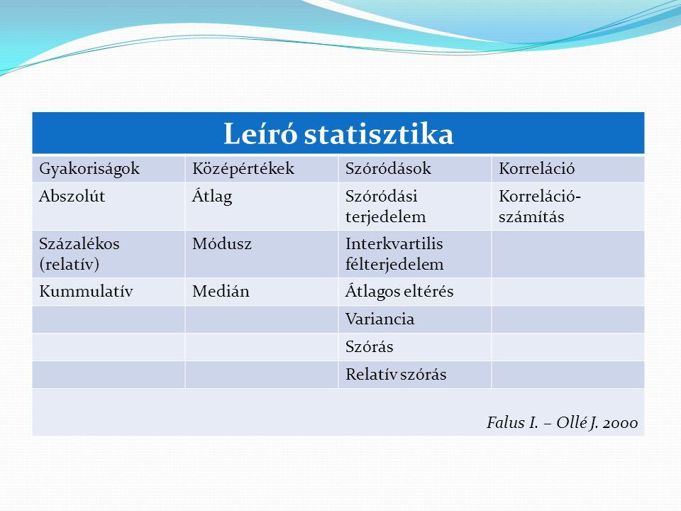 Leíró statisztika Gyakoriságok Középértékek Szóródások Korreláció