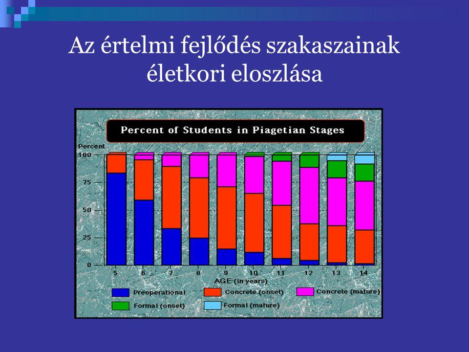 Az értelmi fejlődés szakaszainak életkori eloszlása
