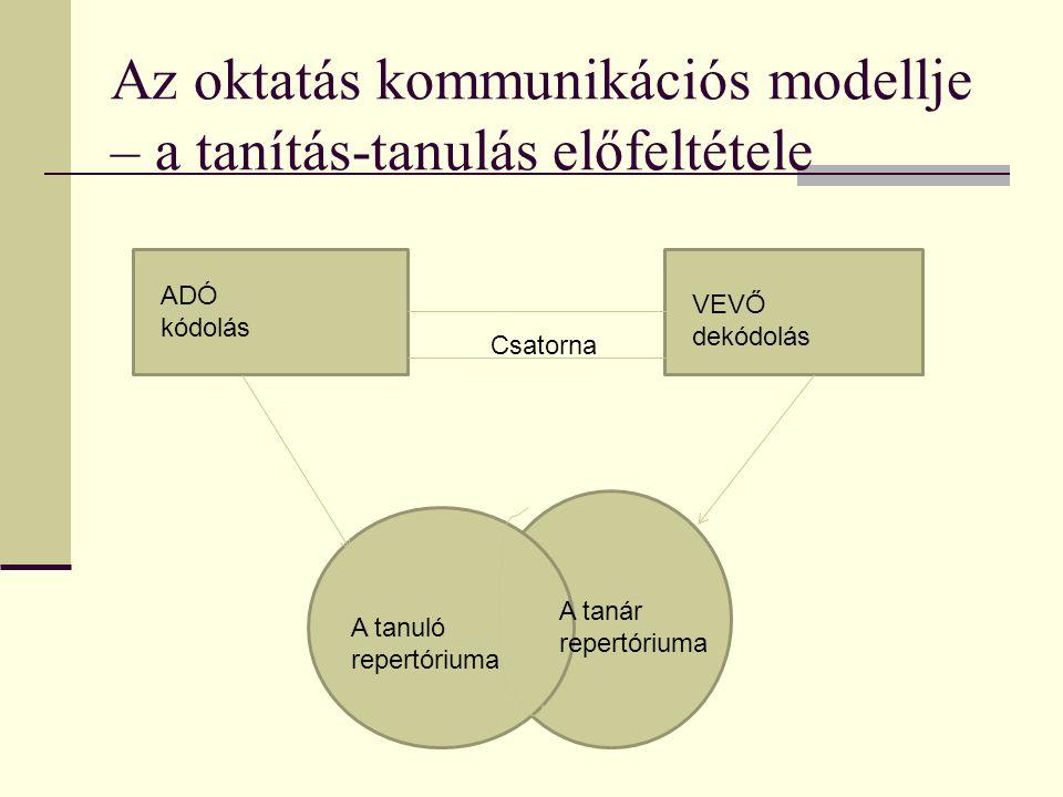 Az oktatás kommunikációs modellje – a tanítás-tanulás előfeltétele