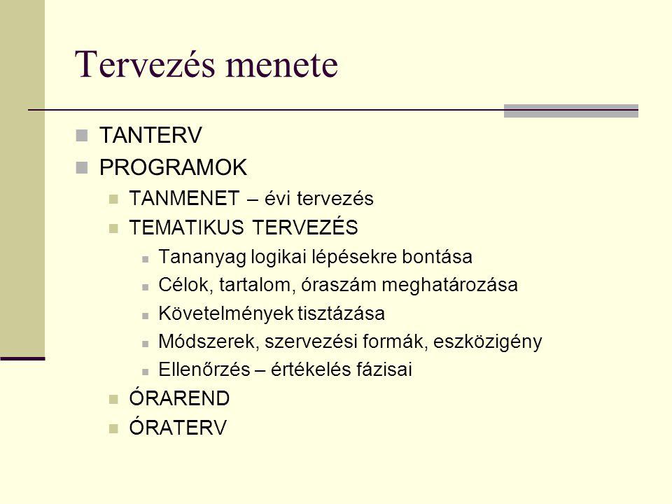 Tervezés menete TANTERV PROGRAMOK TANMENET – évi tervezés