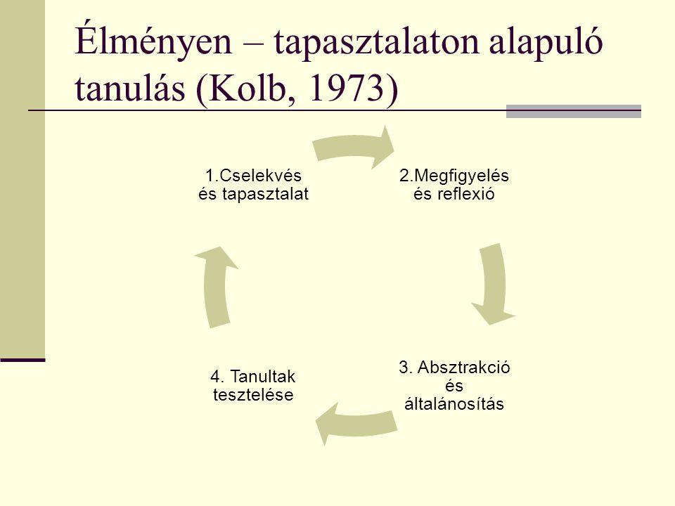 Élményen – tapasztalaton alapuló tanulás (Kolb, 1973)