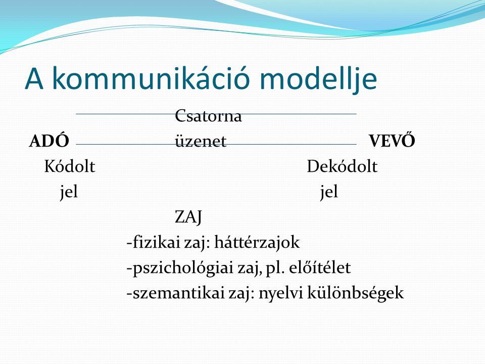 A kommunikáció modellje