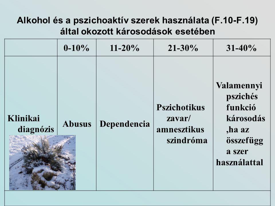 Alkohol és a pszichoaktív szerek használata (F. 10-F