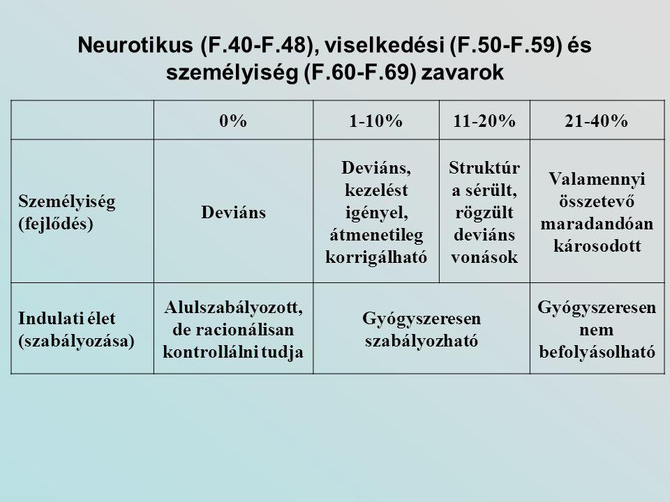 Neurotikus (F. 40-F. 48), viselkedési (F. 50-F. 59) és személyiség (F
