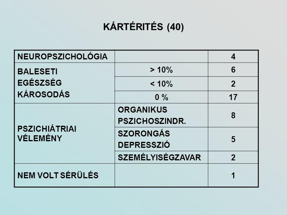 KÁRTÉRITÉS (40) NEUROPSZICHOLÓGIA 4 BALESETI EGÉSZSÉG KÁROSODÁS