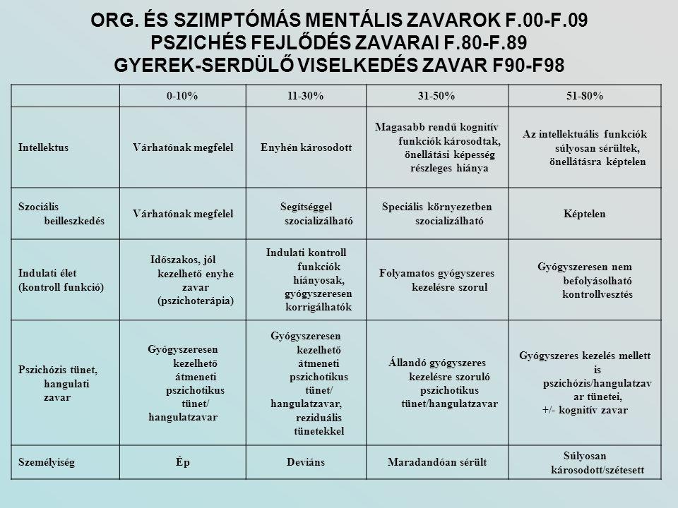 ORG. ÉS SZIMPTÓMÁS MENTÁLIS ZAVAROK F. 00-F