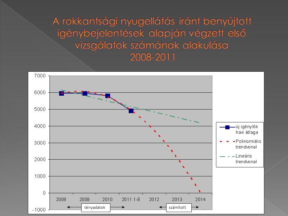 A rokkantsági nyugellátás iránt benyújtott igénybejelentések alapján végzett első vizsgálatok számának alakulása 2008-2011