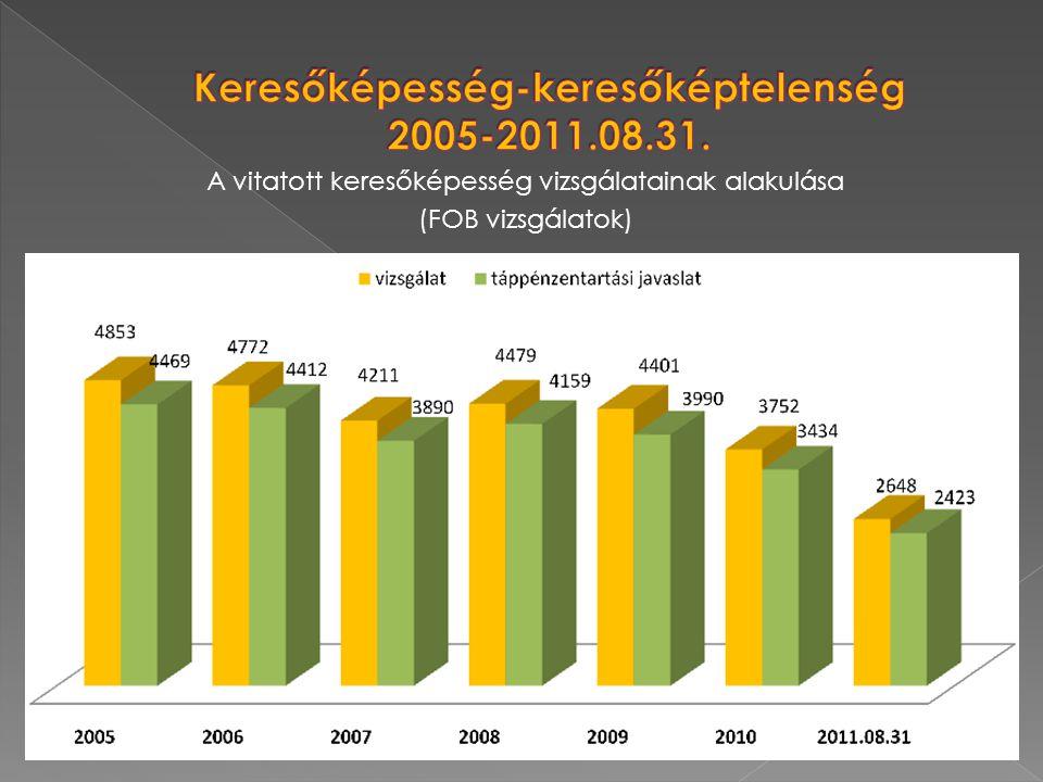 Keresőképesség-keresőképtelenség 2005-2011.08.31.