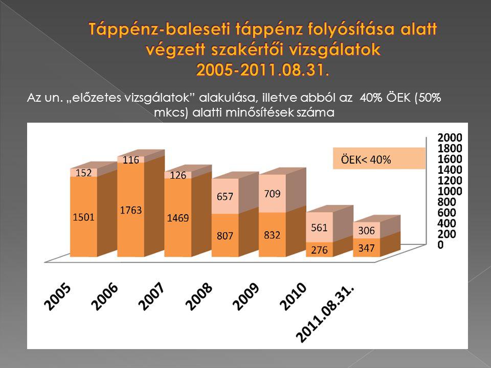 Táppénz-baleseti táppénz folyósítása alatt végzett szakértői vizsgálatok 2005-2011.08.31.