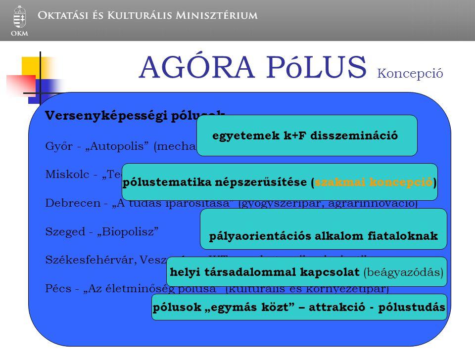 AGÓRA PóLUS Koncepció Versenyképességi pólusok