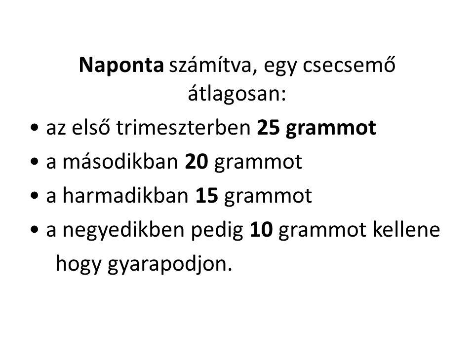 Naponta számítva, egy csecsemő átlagosan: • az első trimeszterben 25 grammot • a másodikban 20 grammot • a harmadikban 15 grammot • a negyedikben pedig 10 grammot kellene hogy gyarapodjon.