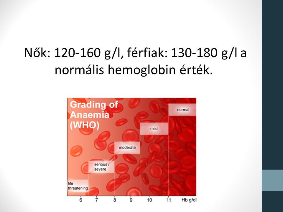 Nők: 120-160 g/l, férfiak: 130-180 g/l a normális hemoglobin érték.