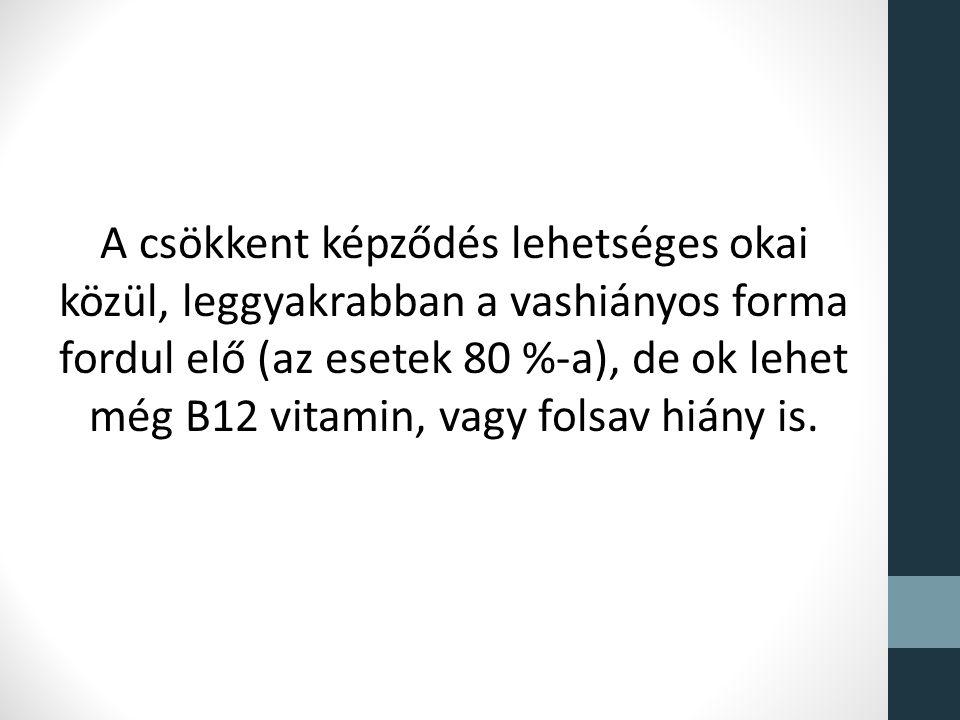 A csökkent képződés lehetséges okai közül, leggyakrabban a vashiányos forma fordul elő (az esetek 80 %-a), de ok lehet még B12 vitamin, vagy folsav hiány is.