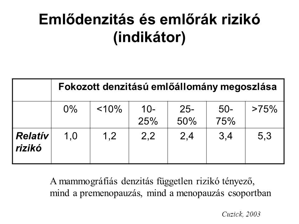 Emlődenzitás és emlőrák rizikó (indikátor)