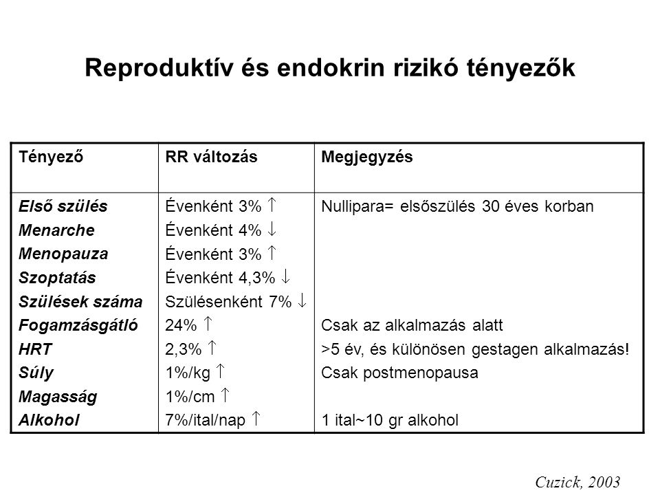 Reproduktív és endokrin rizikó tényezők