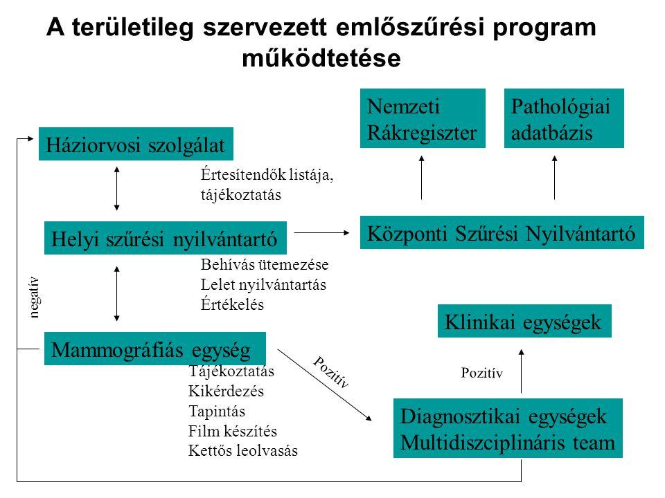 A területileg szervezett emlőszűrési program működtetése