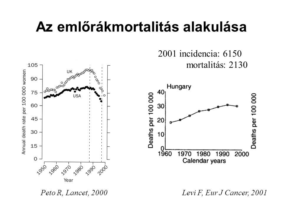 Az emlőrákmortalitás alakulása