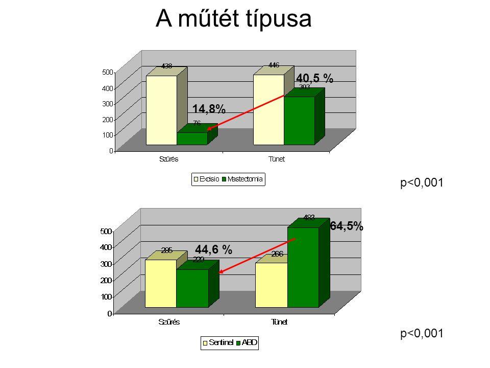 A műtét típusa 40,5 % 14,8% p<0,001 64,5% 44,6 % p<0,001