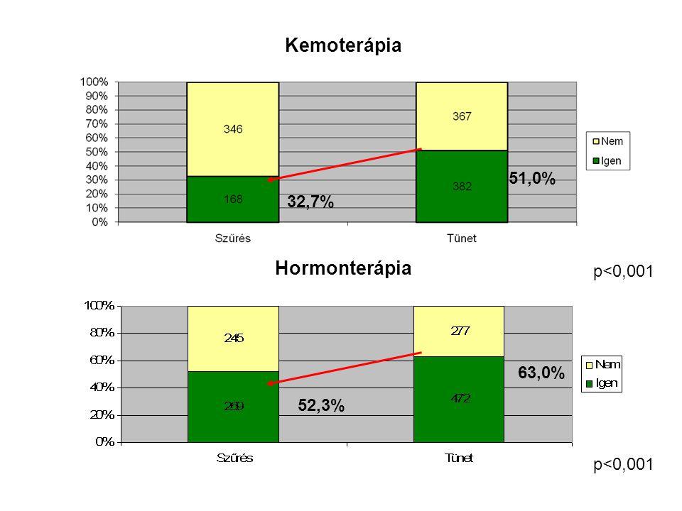 Kemoterápia Hormonterápia